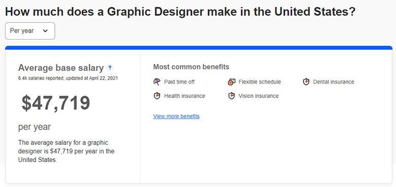 Lương nhà thiết kế đồ họa có bằng cấp tại Mỹ