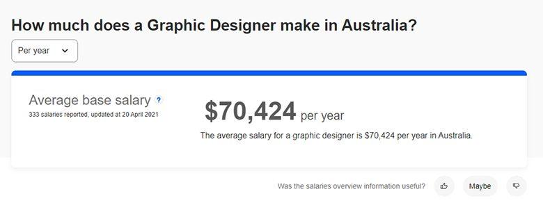 Lương nhà thiết kế đồ họa có bằng cấp tại Úc