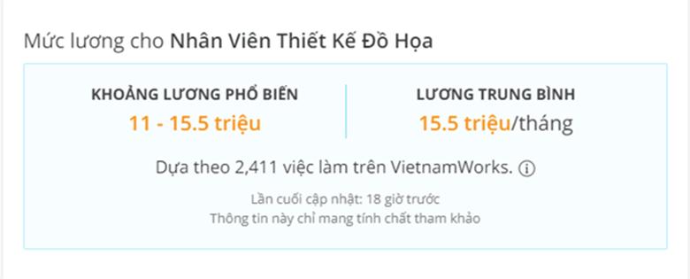 Mức lương hiện tại của nhân viên Thiết kế đồ họa theo Vietnamworks