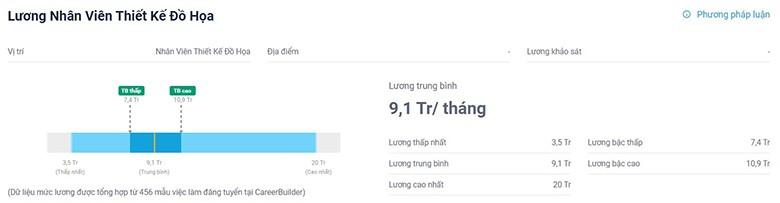 Mức lương trung bình của nhà Thiết kế đồ họa tại Việt Nam