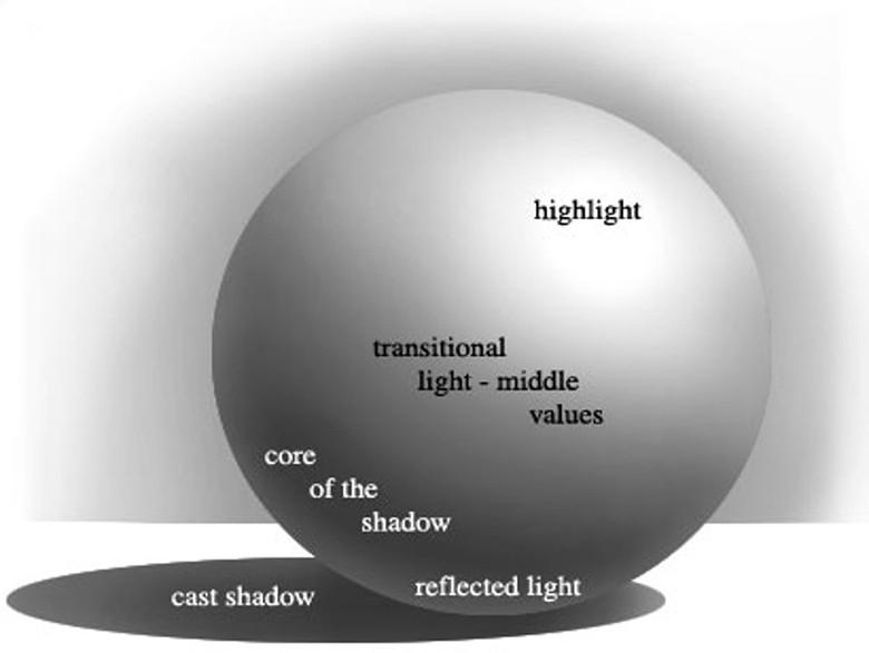 Vật thể được minh họa bằng nhiều sắc thái màu khác nhau
