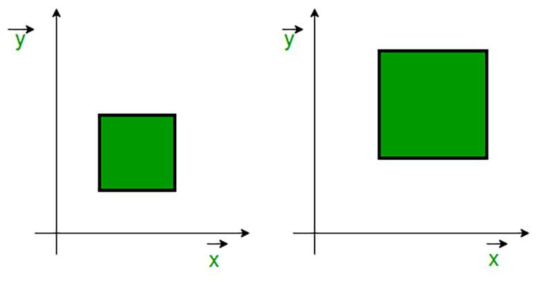 Phương hướng trong thiết kế đồ họa 2D